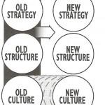 corporate culture 2