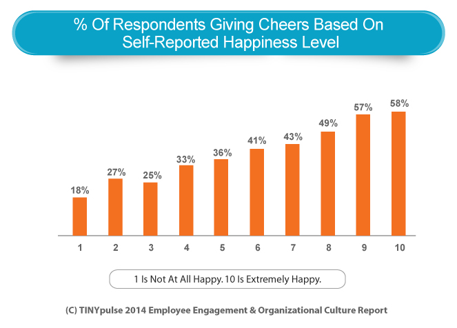 Bar Graph Peer Recognition Based On Happiness Level