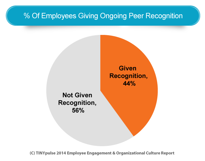 Pie Chart Employees Giving Ongoing Peer Recognition