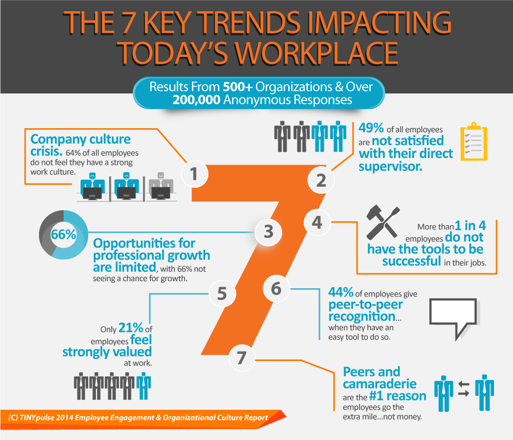 Infographic Employee Engagement & Organizational Culture Report