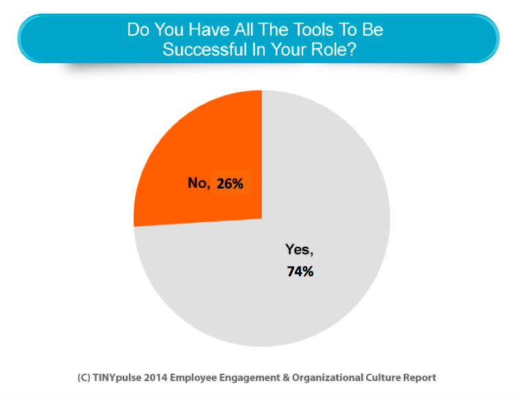Pie Chart Tools to Be Successful in Job or Role