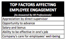 Factors Affecting Employee Engagement
