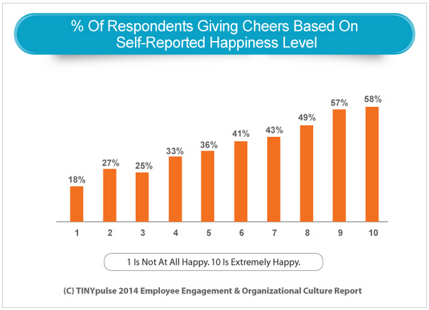 Employee Recognition Tools: If You Build It, They Will Use It