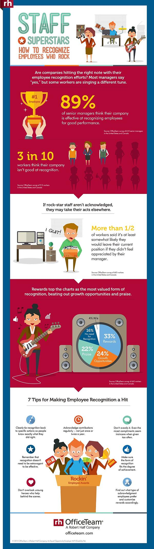 1429122953-officeteam-employee-recognition-infographic