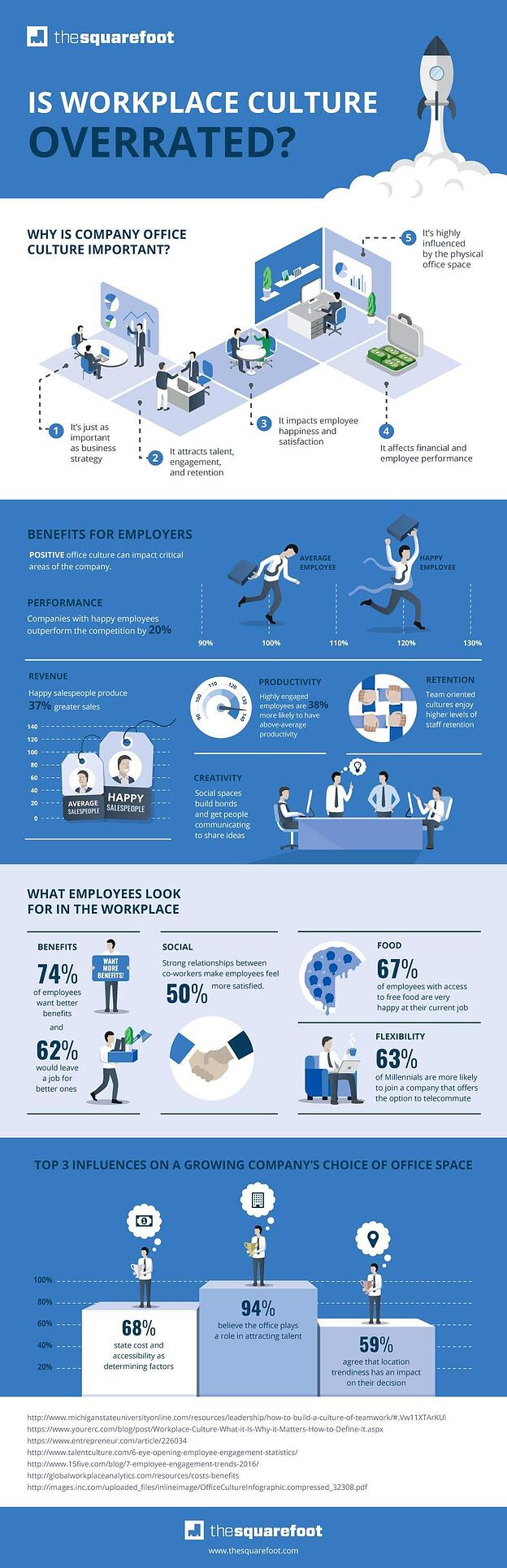 workplace culture infographic