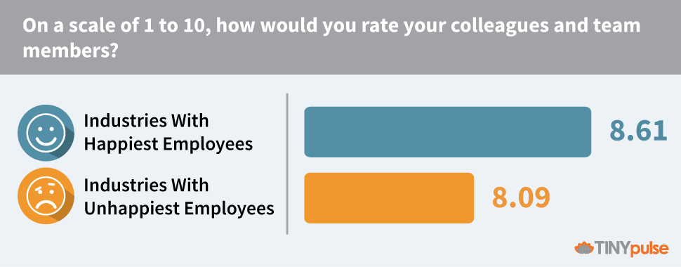 How would you rate your colleagues and team members - TINYpulse 2016 Best Industry Ranking Report