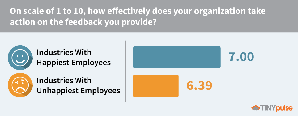 How effectively does your organization take action on the feedback you provide - TINYpulse 2016 Best Industry Ranking Report
