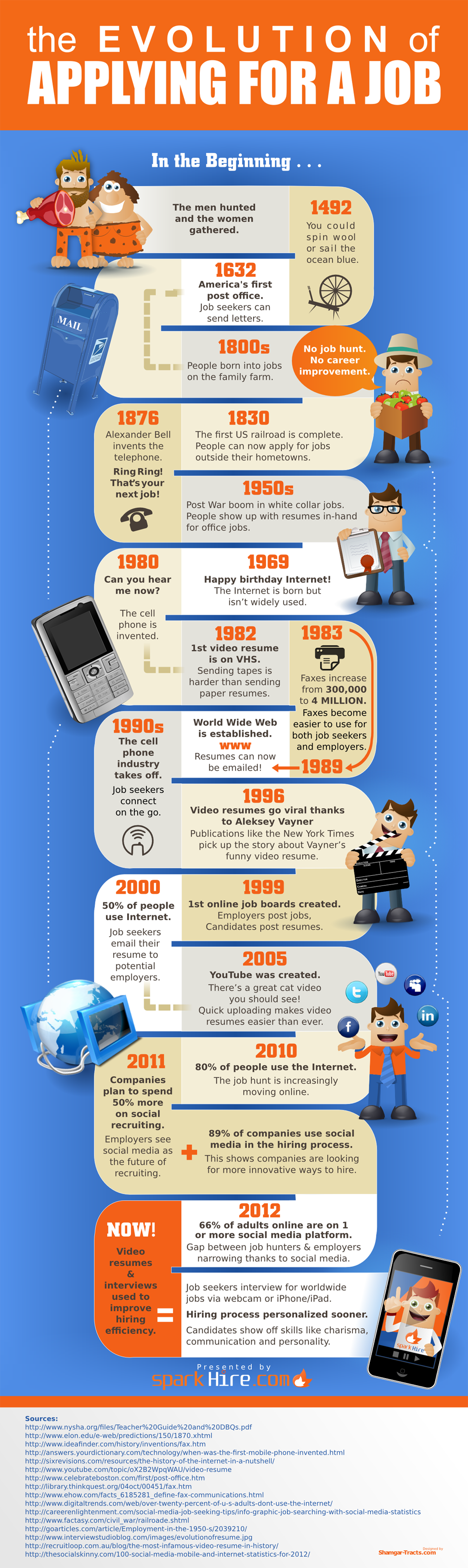 The Remarkable Evolution of the Job Application