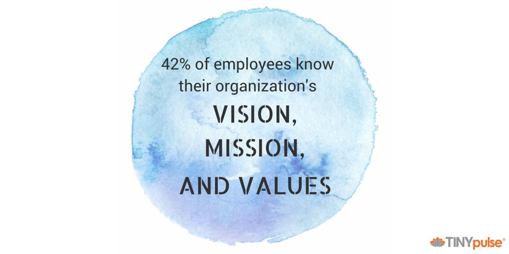organizational values
