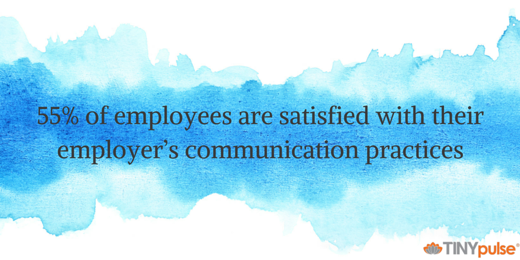 55% of employees are satisfied with their employer's communication practices