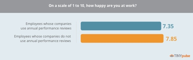 Annual performance review's effect on happiness