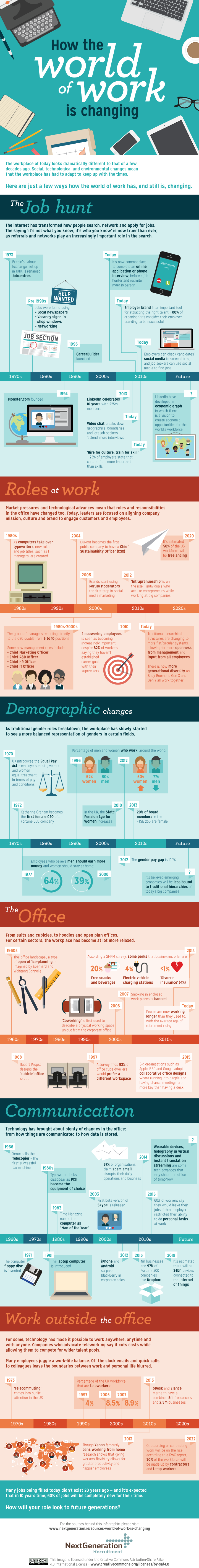 Changing workplace infographic