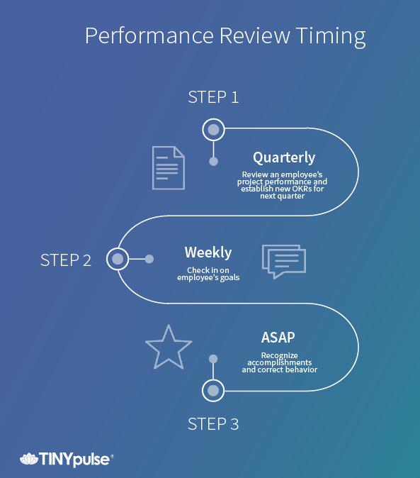 quarterly employee reviews
