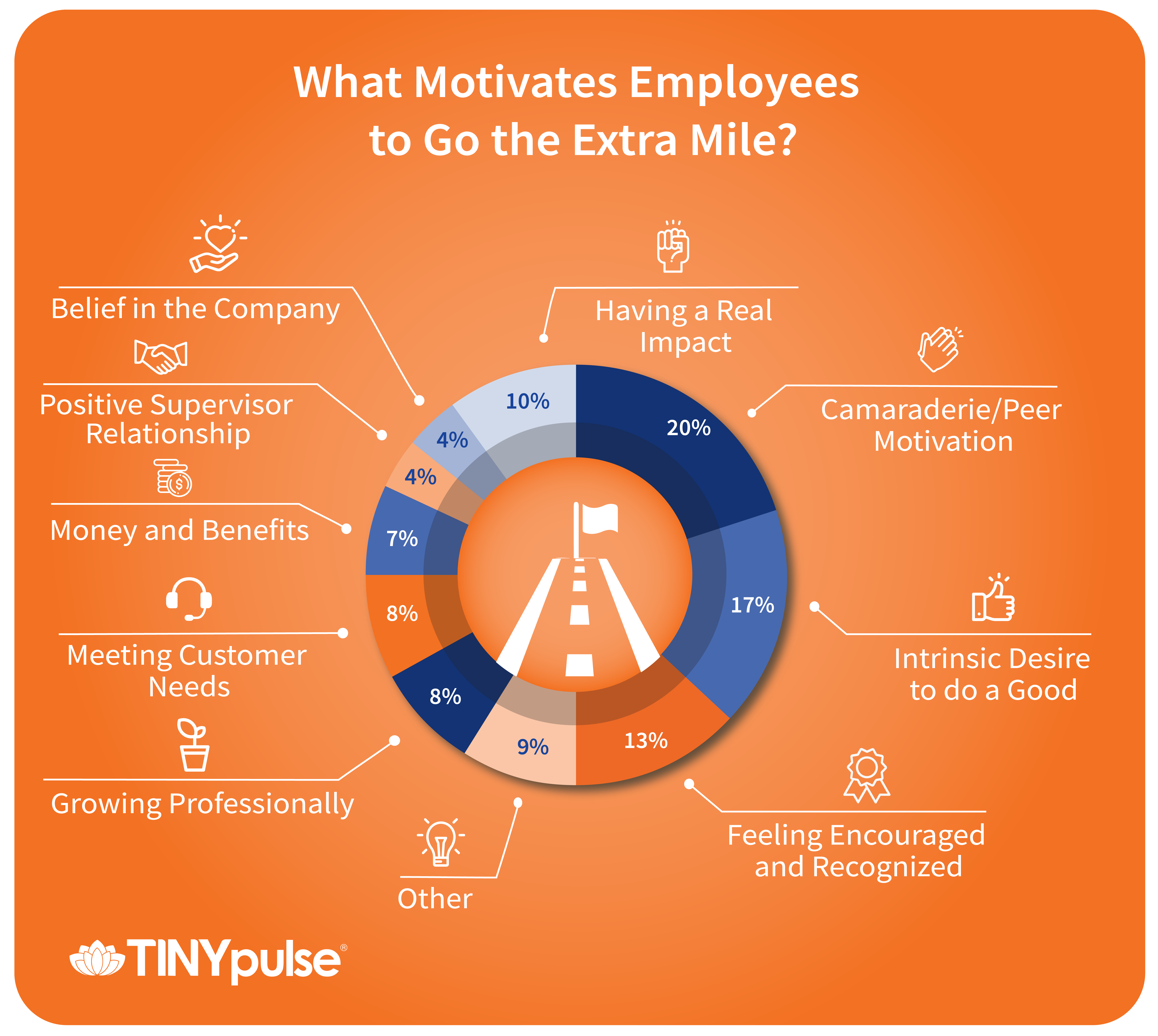 Intangible employee motivation: examples, ways 17