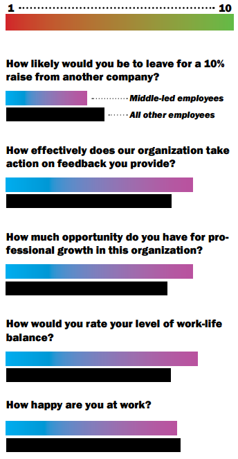 Middle management employee engagement survey results