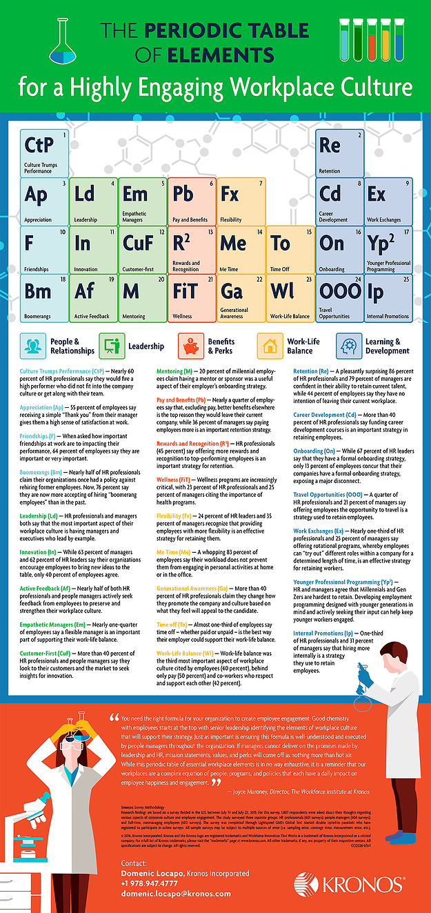 A Periodic Table of the Essential Elements of a Highly Engaged Workplace Culture Infographic