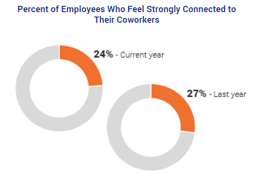 Percent of Employees Who Feel Strongly Connected to Coworkers