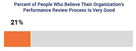 Percent of People Who Believe Their Performance Review Process is Very Good