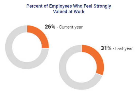 Percent of Employees who feel Strongly Valued at Work