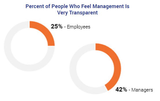 Percent of People Who Feel Management is Transparent