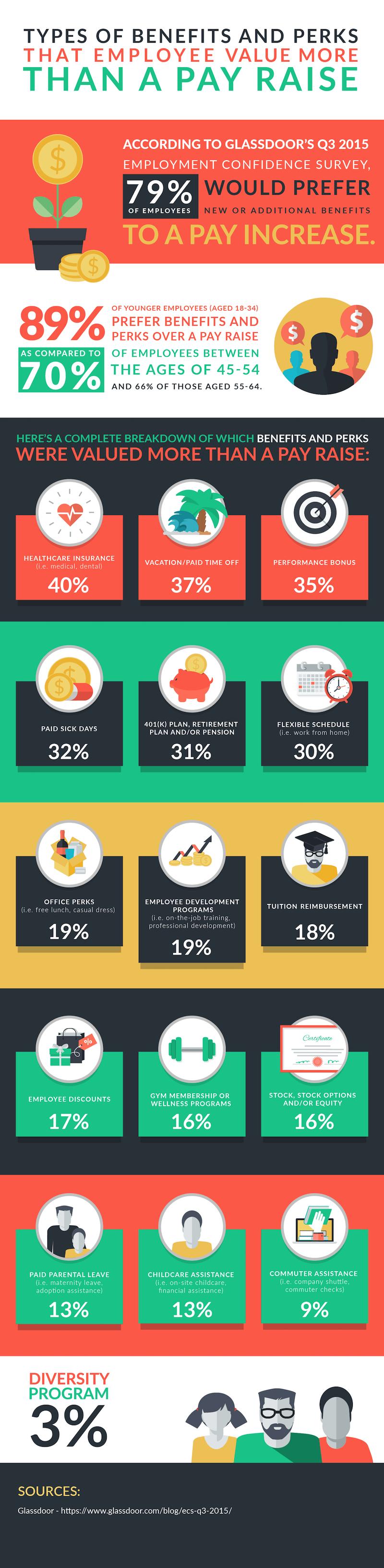 Employee Perks infographic