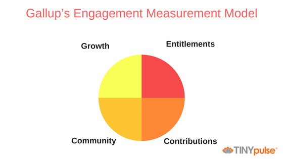 Gallup's Engagement Measurement Model.png
