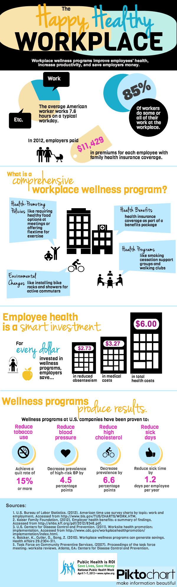 The Incredible Impact Of Workplace Wellness Programs