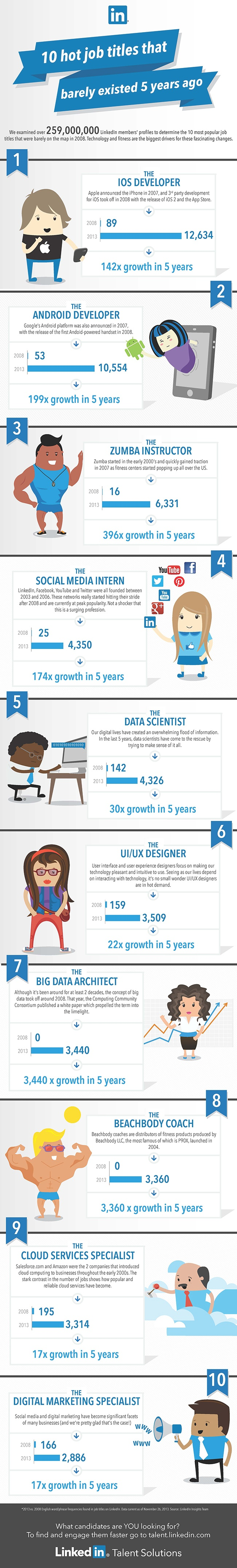 10 Popular Job Titles That Barely Existed 5 Years Ago [Infographic] - by TINYpulse