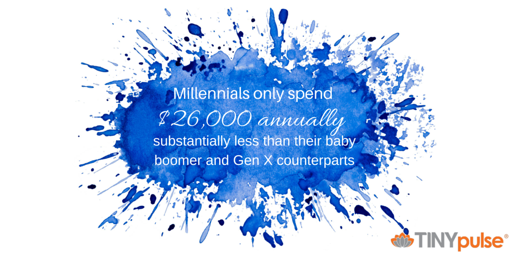 Millennials spend only $26,000 annually