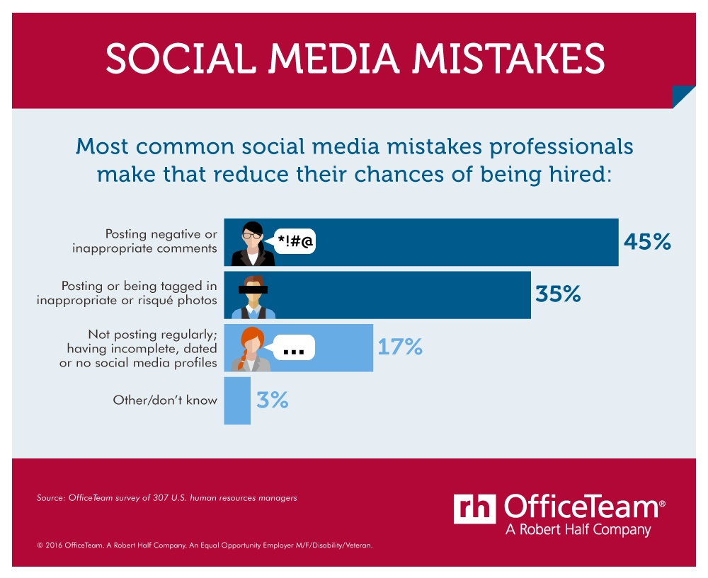 3 Social Media Mistakes HR Wants Employees to Stop Making Infographic - by TINYpulse