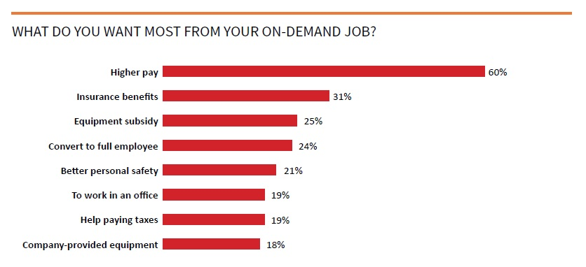 On-demand workers report by TINYpulse