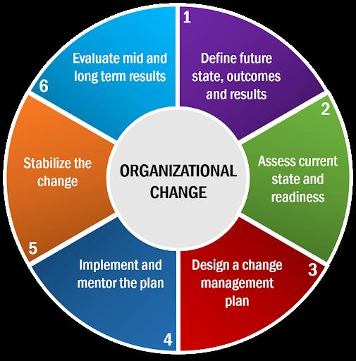 Organizational change-1