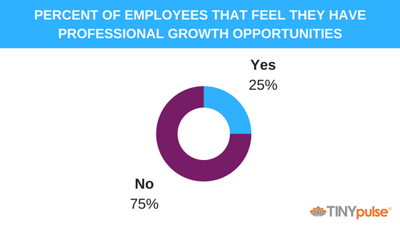 PERCENT OF EMPLOYEES THAT FEEL THEY HAVE PROFESSIONAL GROWTH OPPORTUNITIES.png