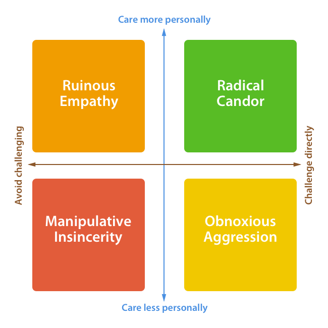 Radical Candor Rubric.png