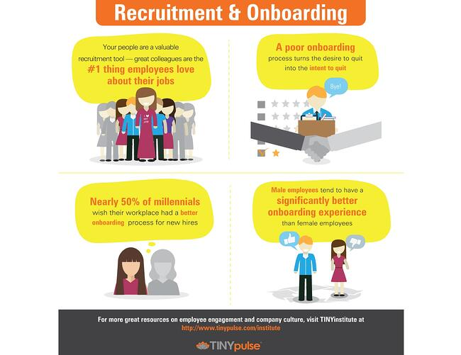 TINYinstitute Employee Recruitment & Onboarding Infographic