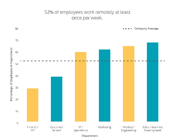 Graph displaying data which shows that over 50% of employees work remotely
