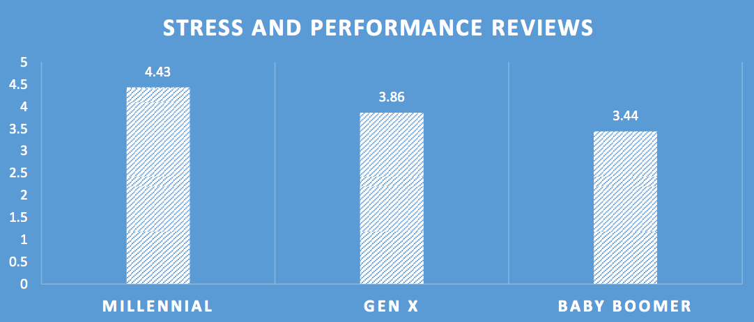 The Fascinating Difference In Performance Reviews Between Generations by TINYpulse