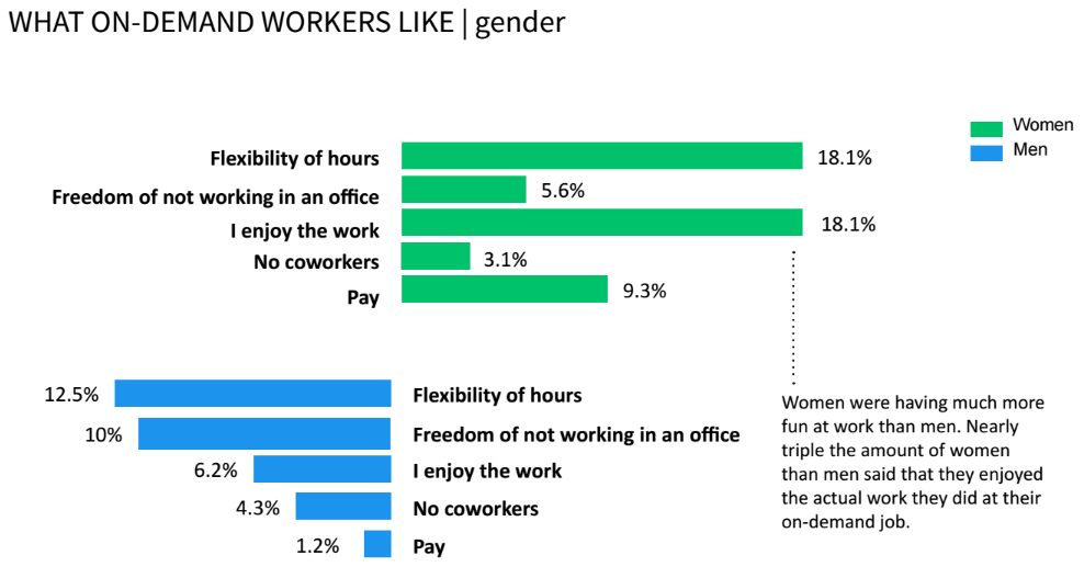 On-demand workers