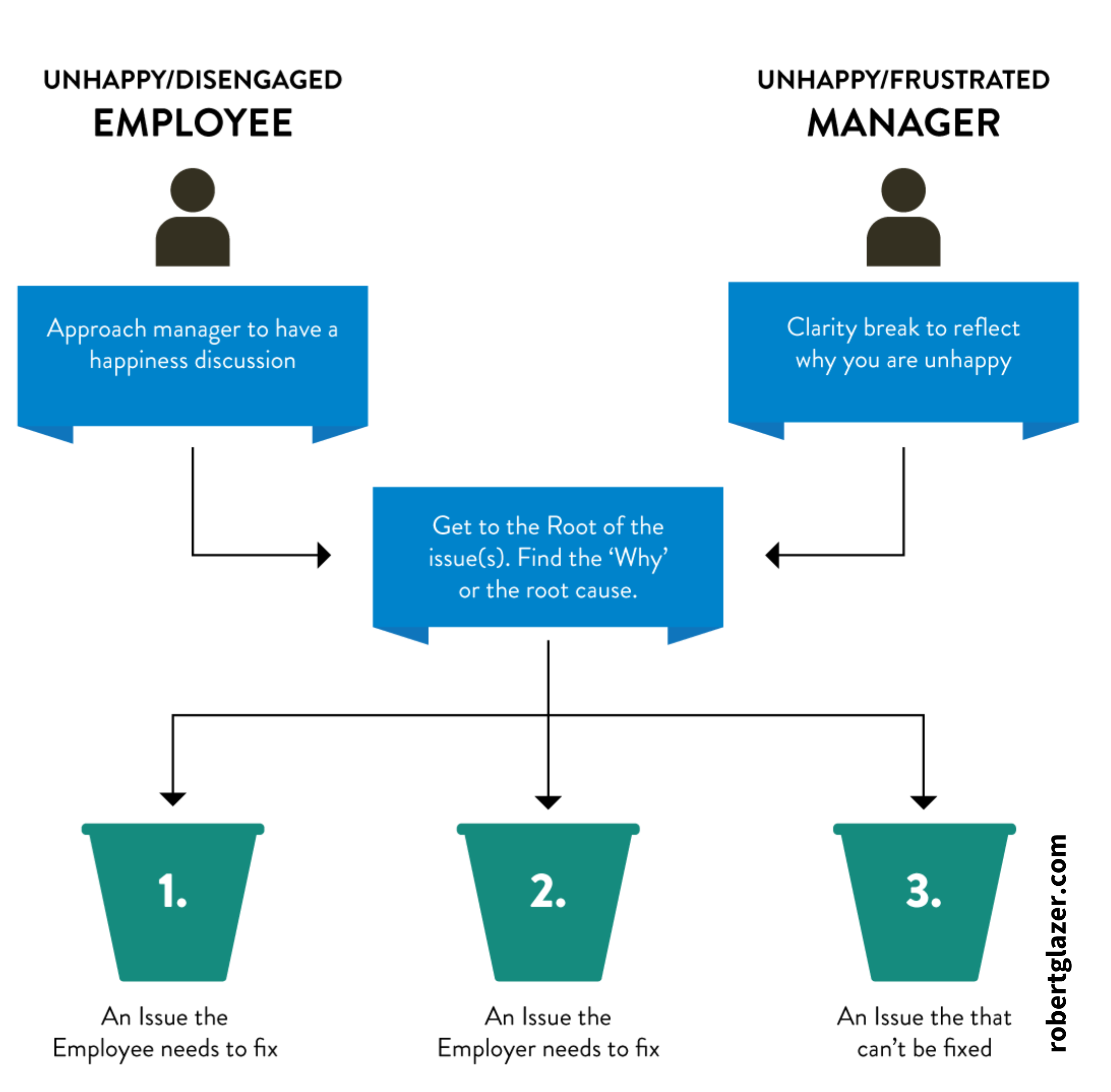 """A diagram of the three buckets that can be the """"why"""" of root causes of problems at work."""