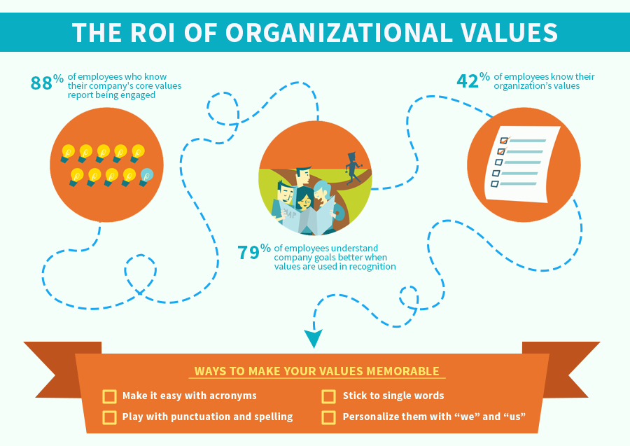 The ROI of Organizational Values by TINYpulse