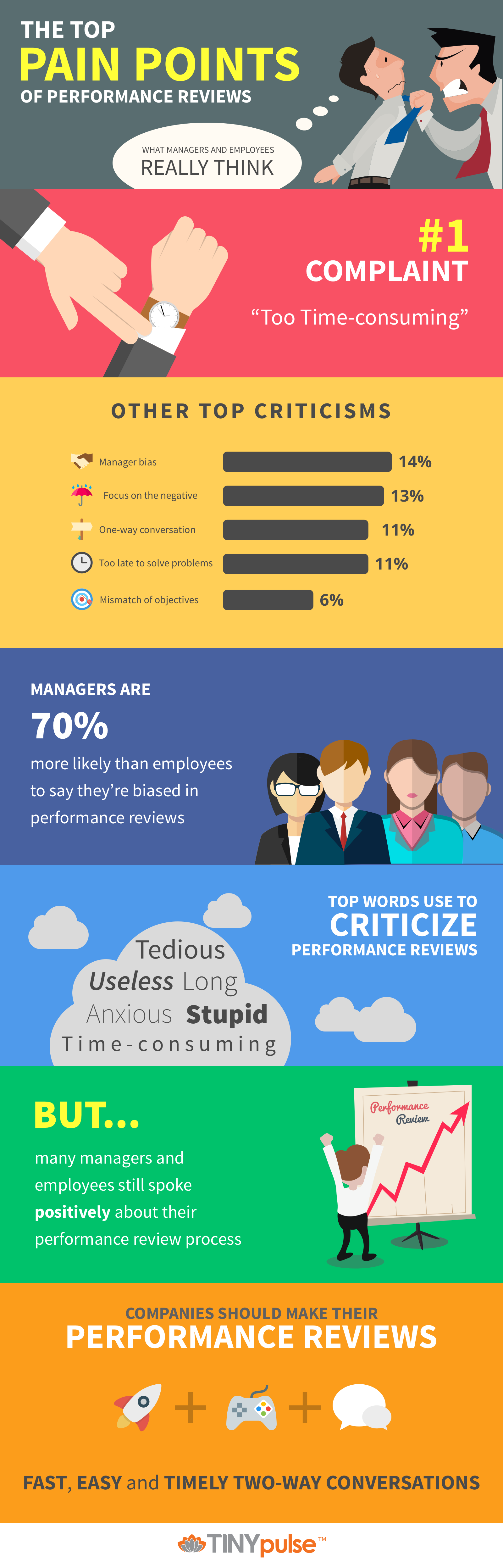 The Truth Behind Performance Reviews Infographic by TINYpulse