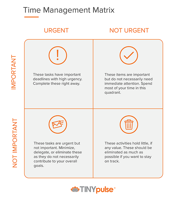 Image of Time Management Matrix.