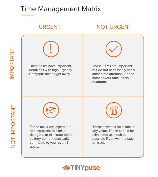 Image of Time Management Matrix.