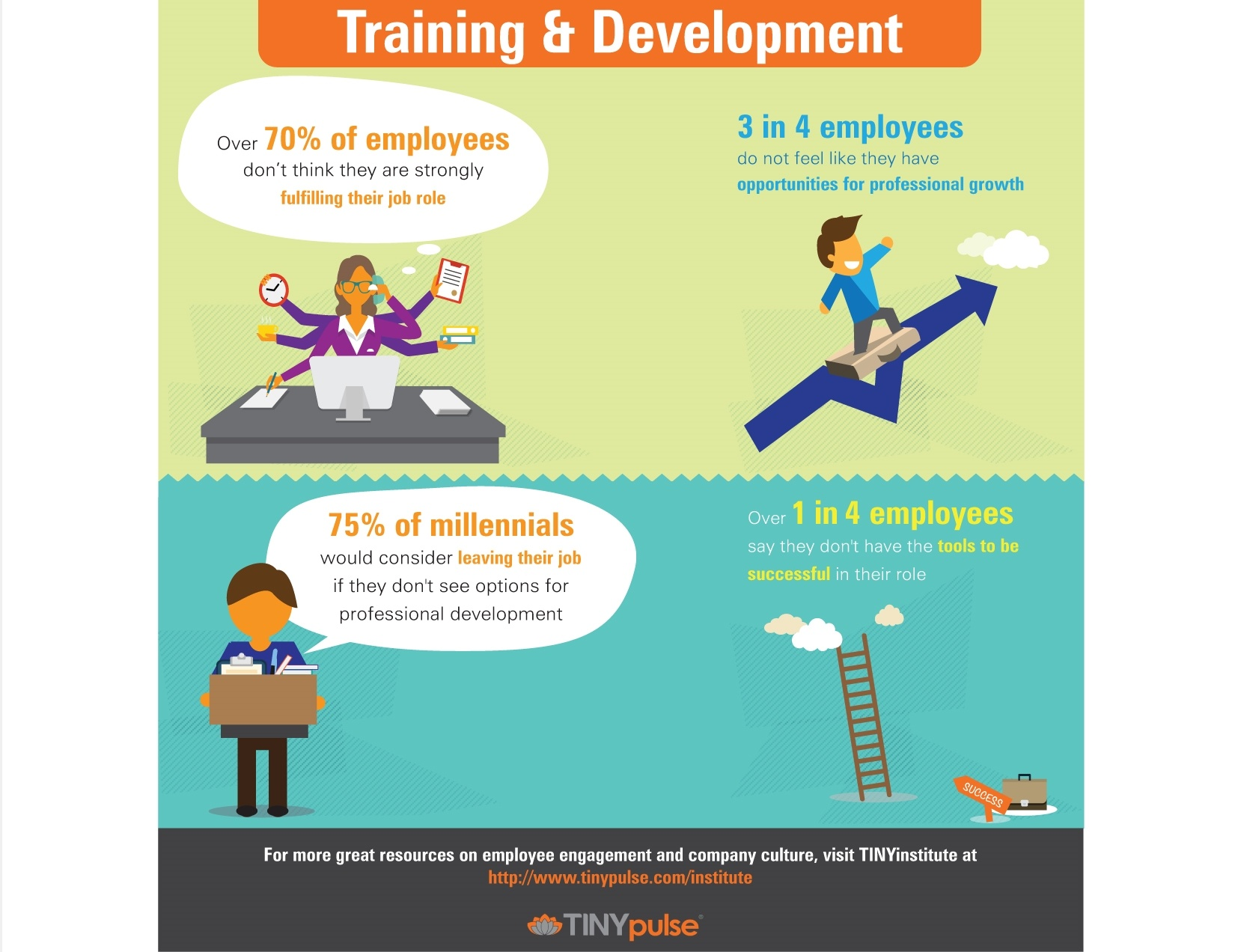 TINYpulse Employee Training & Development Infographic