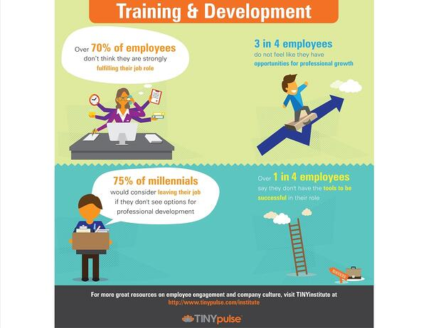 TINYpulse Employee Training & Development Infographic