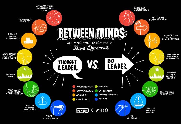 Thought leader vs do leader