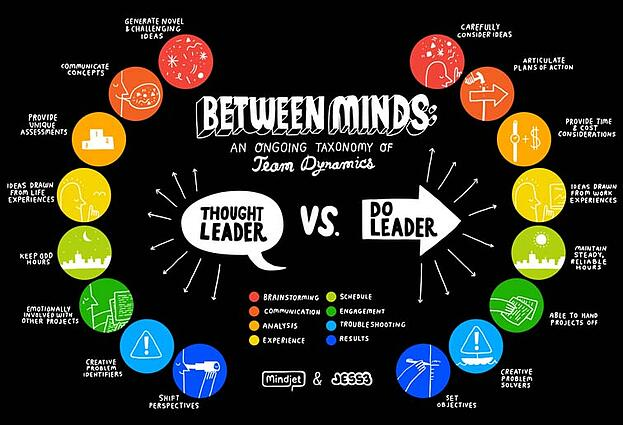 Thought leader vs do leader