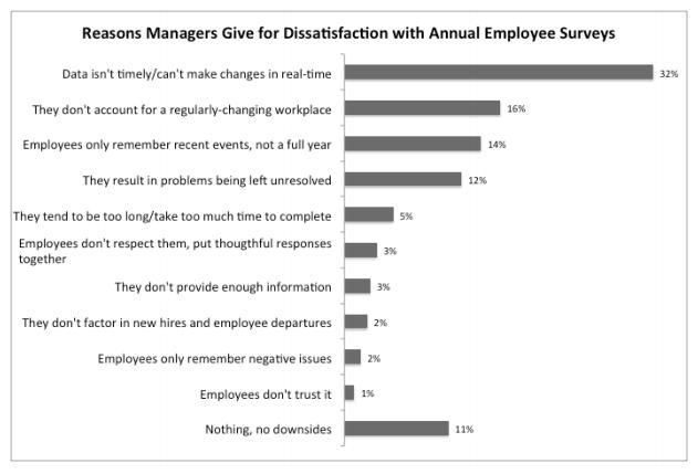 annual employment surveys