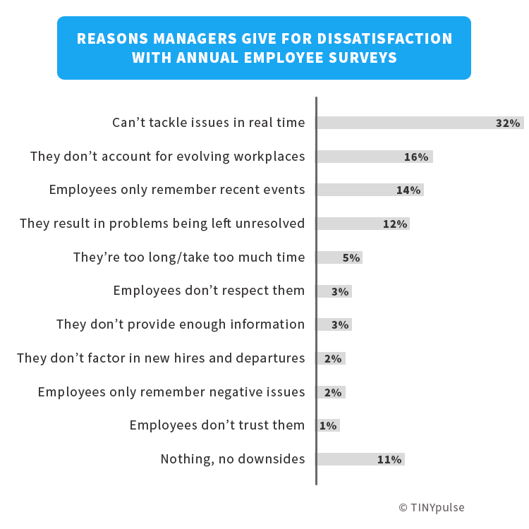 10 Employee Survey Failures — And How to Fix Them
