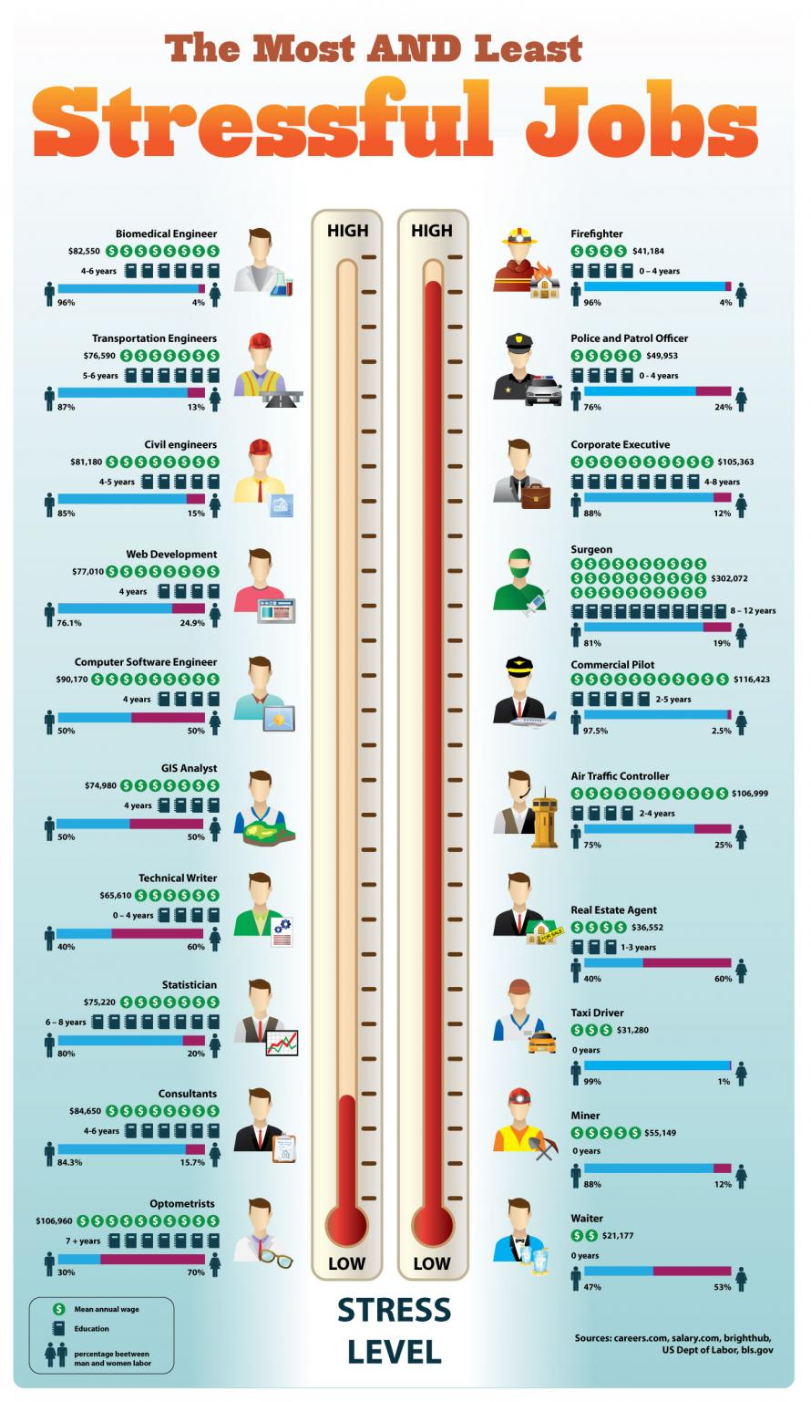 The Most Stressful Jobs [Infographic] by TINYpulse